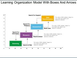 Learning Organization Model With Boxes And Arrows Ppt Images