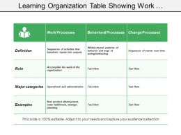 Learning Organization Table Showing Work Behavioral And Change Processes