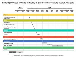 Leasing Process Monthly Mapping At Each Step Discovery Search Analysis