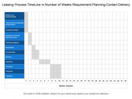 Leasing Process Timeline In Number Of Weeks Requirement Planning Contact Delivery