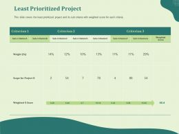 Least Prioritized Project Weighted Ppt Powerpoint Presentation Infographics Picture