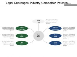 Legal Challenges Industry Competitor Potential Entrants Market Development