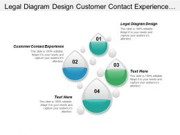 Legal Diagram Design Customer Contact Experience Digital Initiatives Cpb