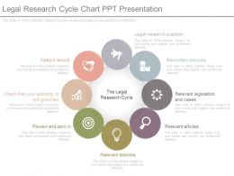 Legal Research Cycle Chart Ppt Presentation