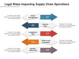 Legal Risks Impacting Supply Chain Operations