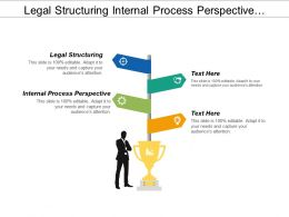 Legal Structuring Internal Process Perspective Motivated Prepared Workforce Cpb