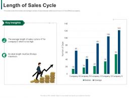 Length Of Sales Cycle Developing Refining B2b Sales Strategy Company Ppt Layouts Mockup