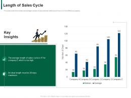 Length Of Sales Cycle Maximum Developing Refining B2b Sales Strategy Company Ppt Infographic