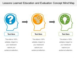 Lessons Learned Education And Evaluation Concept Mind Map