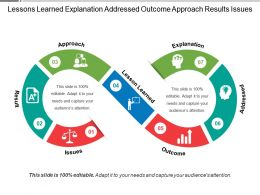 Lessons Learned Explanation Addressed Outcome Approach Results Issues