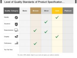 Level Of Quality Standards Of Product Specification Covering On Level Of Basic Bronze Gold And Platinum