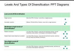 Levels And Types Of Diversification Ppt Diagrams