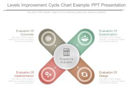 Levels Improvement Cycle Chart Example Ppt Presentation