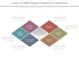 Levels Of Sme Diagram Powerpoint Slide Deck