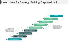 Lever Value For Strategy Building Displayed In 9 Stages