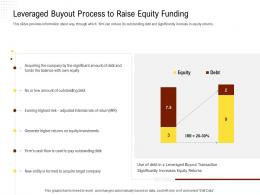 Leveraged Buyout Process To Raise Equity Funding Rethinking Capital Structure Decision Ppt Powerpoint