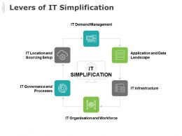 Levers Of It Simplification It Demand Management Ppt Powerpoint Presentation Gallery Elements
