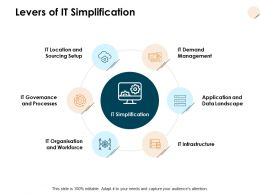 Levers Of It Simplification Management Process Ppt Powerpoint Presentation Ideas Good