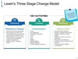 Lewins Three Stage Change Model Ppt Icon