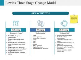 Lewins Three Stage Change Model Ppt Icon Summary