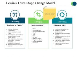 Lewins Three Stage Change Model Ppt Presentation