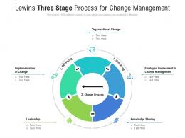 Lewins Three Stage Process For Change Management