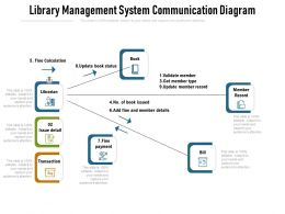 Library Management System Communication Diagram