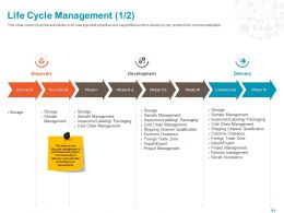 Life Cycle Management Development Ppt Powerpoint Presentation File Styles
