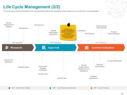 Life Cycle Management Research Ppt Powerpoint Presentation File Summary