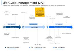 Life Cycle Management Scientific Advice Ppt Powerpoint Presentation Pictures Display