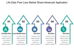 Life Data Flow Loss Market Share Advanced Application