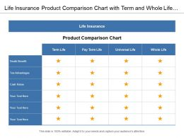 Life Insurance Product Comparison Chart With Term And Whole Life Plan