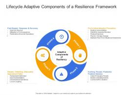 Lifecycle Adaptive Components Of A Resilience Framework Civil Infrastructure Construction Management Ppt Icon
