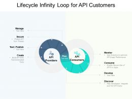 Lifecycle Infinity Loop For API Customers