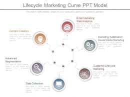 lifecycle marketing curve ppt model