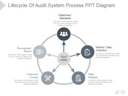 Lifecycle Of Audit System Process Ppt Diagram