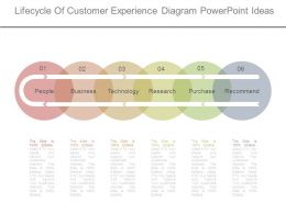 Lifecycle Of Customer Experience Diagram Powerpoint Ideas