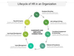 Lifecycle Of HR In An Organization