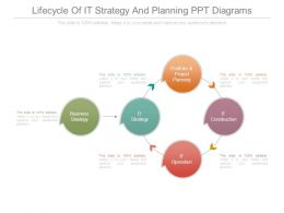Lifecycle Of It Strategy And Planning Ppt Diagrams