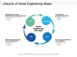 Lifecycle Of Social Engineering Attack