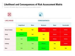 Likelihood And Consequences Of Risk Assessment Matrix