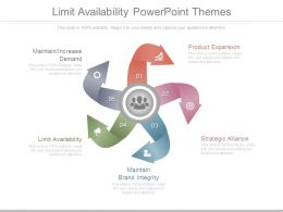Limit Availability Powerpoint Themes