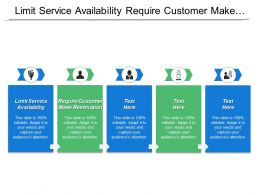 Limit Service Availability Require Customer Make Reservation Uncompromised Reduction
