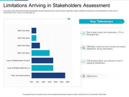 Limitations Arriving In Stakeholders Assessment Analyzing Performing Stakeholder Assessment