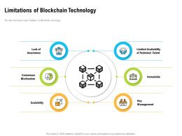 Limitations Of Blockchain Technology Limited Availability Ppt Powerpoint Styles