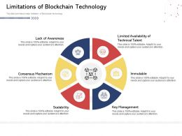 Limitations Of Blockchain Technology Process Powerpoint Presentation Grid