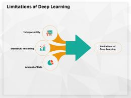 Limitations Of Deep Learning Amount Ppt Powerpoint Presentation Ideas Example