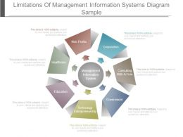 Limitations Of Management Information Systems Diagram Sample