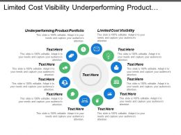 Limited Cost Visibility Underperforming Product Portfolio Expected Service