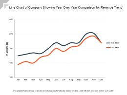 Line Chart Of Company Showing Year Over Year Comparison For Revenue Trend